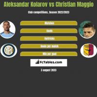Aleksandar Kolarov vs Christian Maggio h2h player stats