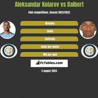 Aleksandar Kolarov vs Dalbert h2h player stats