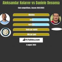 Aleksandar Kolarov vs Daniele Dessena h2h player stats