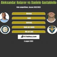 Aleksandar Kolarov vs Daniele Gastaldello h2h player stats