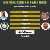 Aleksandar Kolarov vs Davide Santon h2h player stats