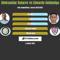 Aleksandar Kolarov vs Edoardo Goldaniga h2h player stats