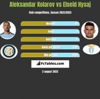 Aleksandar Kolarov vs Elseid Hysaj h2h player stats