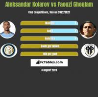 Aleksandar Kolarov vs Faouzi Ghoulam h2h player stats