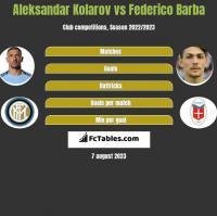Aleksandar Kolarov vs Federico Barba h2h player stats