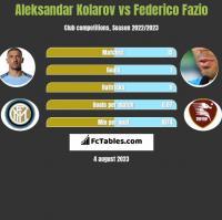 Aleksandar Kolarov vs Federico Fazio h2h player stats