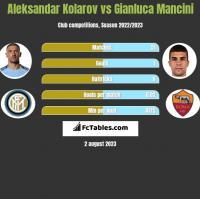Aleksandar Kolarov vs Gianluca Mancini h2h player stats