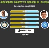 Aleksandar Kolarov vs Giovanni Di Lorenzo h2h player stats