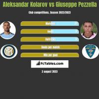 Aleksandar Kolarov vs Giuseppe Pezzella h2h player stats