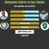 Aleksandar Kolarov vs Igor Plastun h2h player stats