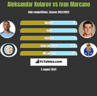 Aleksandar Kolarov vs Ivan Marcano h2h player stats
