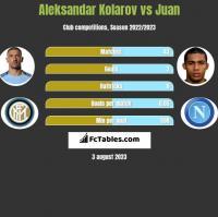 Aleksandar Kolarov vs Juan h2h player stats