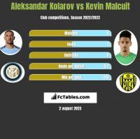 Aleksandar Kolarov vs Kevin Malcuit h2h player stats