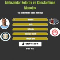 Aleksandar Kolarov vs Konstantinos Manolas h2h player stats