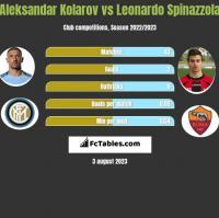 Aleksandar Kolarov vs Leonardo Spinazzola h2h player stats