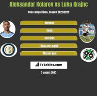 Aleksandar Kolarov vs Luka Krajnc h2h player stats