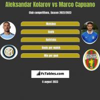 Aleksandar Kolarov vs Marco Capuano h2h player stats