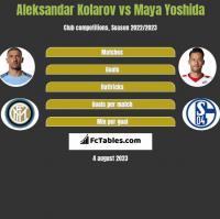 Aleksandar Kolarov vs Maya Yoshida h2h player stats