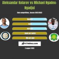 Aleksandar Kolarov vs Michael Ngadeu-Ngadjui h2h player stats