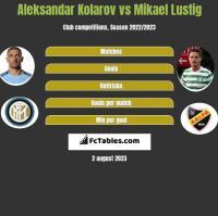 Aleksandar Kolarov vs Mikael Lustig h2h player stats