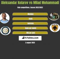 Aleksandar Kolarov vs Milad Mohammadi h2h player stats