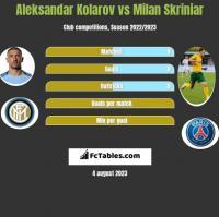 Aleksandar Kolarov vs Milan Skriniar h2h player stats