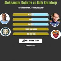 Aleksandar Kolarov vs Rick Karsdorp h2h player stats