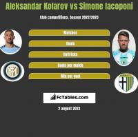 Aleksandar Kolarov vs Simone Iacoponi h2h player stats