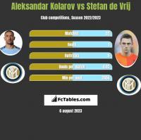 Aleksandar Kolarov vs Stefan de Vrij h2h player stats