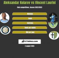 Aleksandar Kolarov vs Vincent Laurini h2h player stats