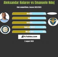 Aleksandar Kolarov vs Emanuele Ndoj h2h player stats