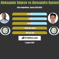 Aleksandar Kolarov vs Alessandro Bastoni h2h player stats