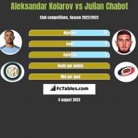 Aleksandar Kolarov vs Julian Chabot h2h player stats