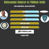 Aleksandar Kolarov vs Yildimir Cetin h2h player stats