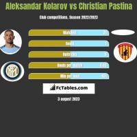 Aleksandar Kolarov vs Christian Pastina h2h player stats
