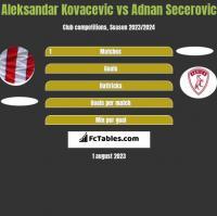 Aleksandar Kovacevic vs Adnan Secerovic h2h player stats
