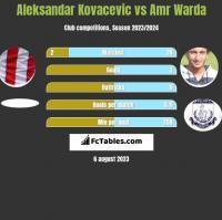 Aleksandar Kovacevic vs Amr Warda h2h player stats