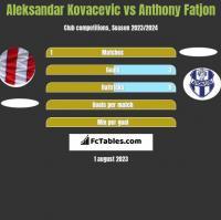 Aleksandar Kovacevic vs Anthony Fatjon h2h player stats