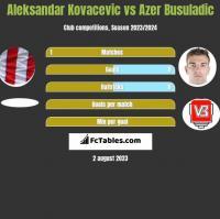 Aleksandar Kovacevic vs Azer Busuladic h2h player stats