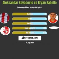 Aleksandar Kovacevic vs Bryan Rabello h2h player stats