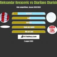 Aleksandar Kovacevic vs Charilaos Charisis h2h player stats