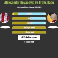 Aleksandar Kovacevic vs Ergys Kace h2h player stats