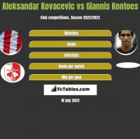 Aleksandar Kovacevic vs Giannis Kontoes h2h player stats