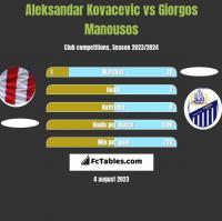Aleksandar Kovacevic vs Giorgos Manousos h2h player stats