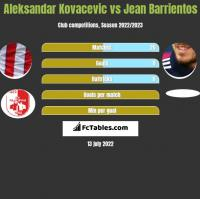 Aleksandar Kovacevic vs Jean Barrientos h2h player stats