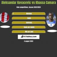 Aleksandar Kovacevic vs Khassa Camara h2h player stats