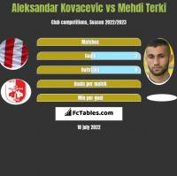 Aleksandar Kovacevic vs Mehdi Terki h2h player stats