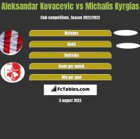 Aleksandar Kovacevic vs Michalis Kyrgias h2h player stats