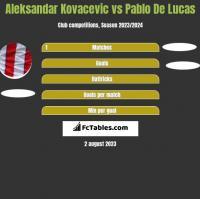 Aleksandar Kovacevic vs Pablo De Lucas h2h player stats