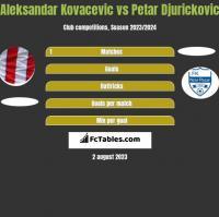 Aleksandar Kovacevic vs Petar Djurickovic h2h player stats